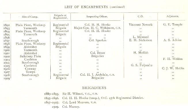 1 Volunteer Camps 1892 1902