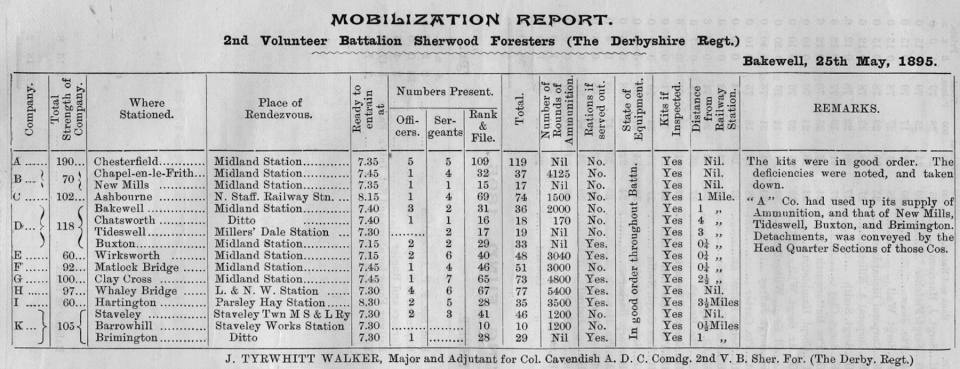 Mobilisation Report 1895