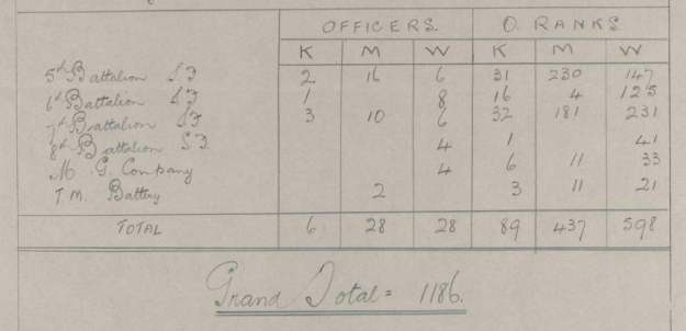 139th Bde casualties1st July 1916