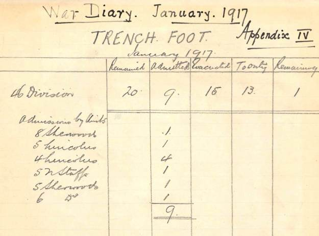 trench foot 1917